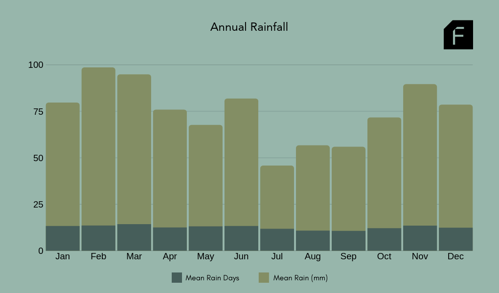 Southern Highlands Average Annual Rainfall