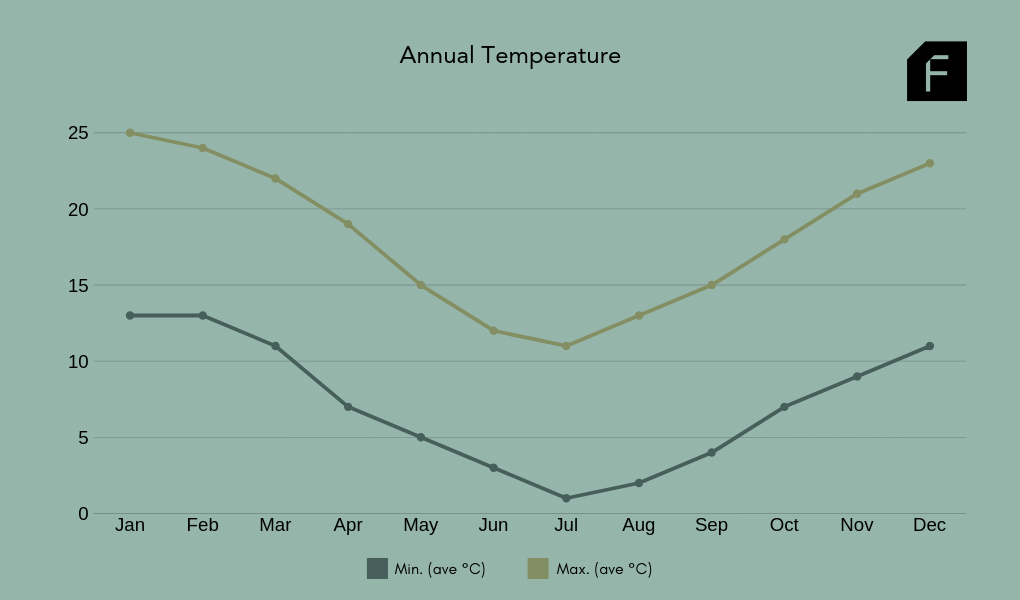 Southern Highlands Average Annual Temperatures